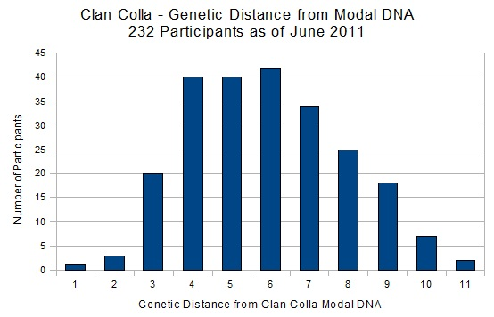 Genetic Distance from Modal